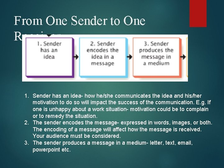 From One Sender to One Receiver 1. Sender has an idea- how he/she communicates