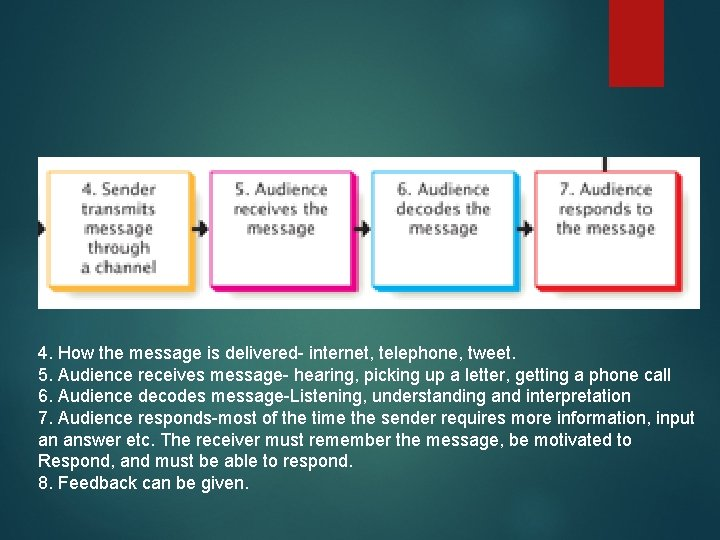 4. How the message is delivered- internet, telephone, tweet. 5. Audience receives message- hearing,