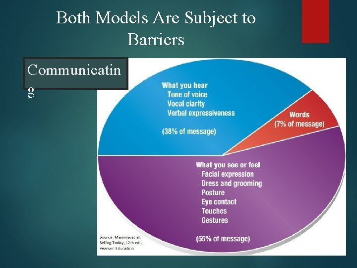 Both Models Are Subject to Barriers Communicatin g