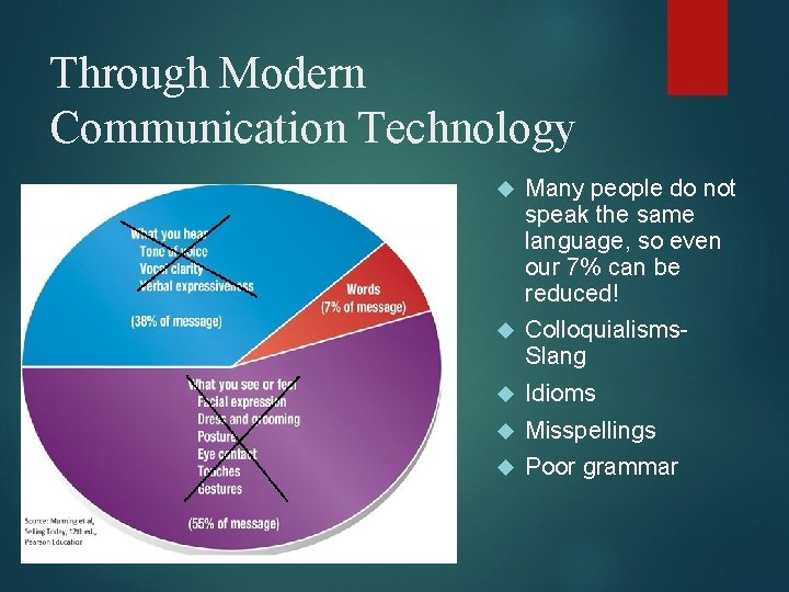 Through Modern Communication Technology Many people do not speak the same language, so even