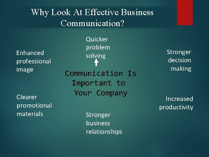 Why Look At Effective Business Communication? Enhanced professional image Clearer promotional materials Quicker problem
