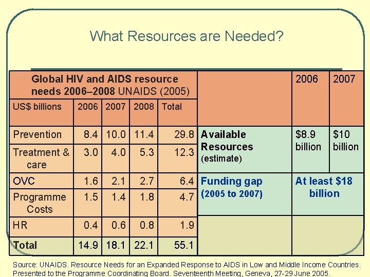 What Resources are Needed? Global HIV and AIDS resource needs 2006– 2008 UNAIDS (2005)