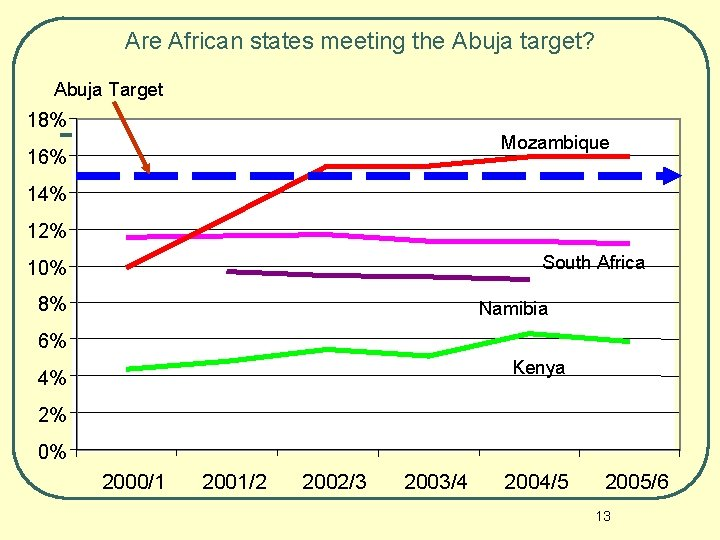 Are African states meeting the Abuja target? Abuja Target 18% Mozambique 16% 14% 12%