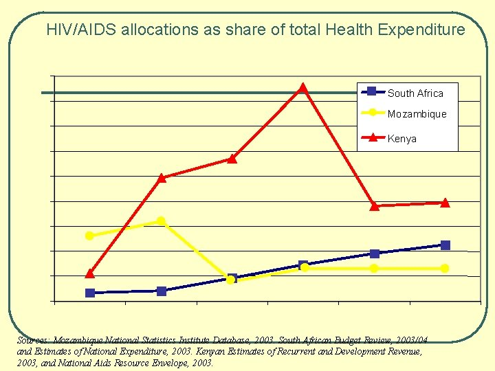 HIV/AIDS allocations as share of total Health Expenditure 18% South Africa 16% Mozambique 14%