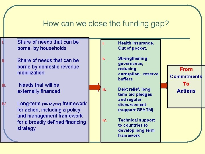 How can we close the funding gap? I. Share of needs that can be