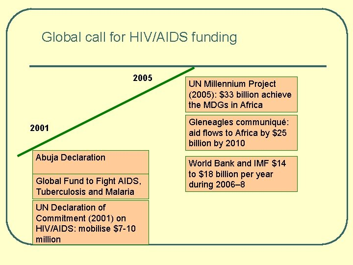 Global call for HIV/AIDS funding 2005 2001 Abuja Declaration Global Fund to Fight AIDS,
