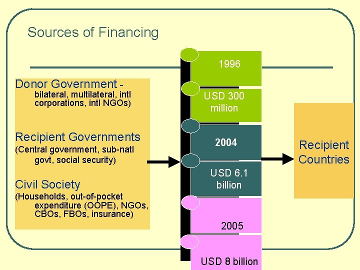 Sources of Financing 1996 Donor Government - bilateral, multilateral, intl corporations, intl NGOs) Recipient