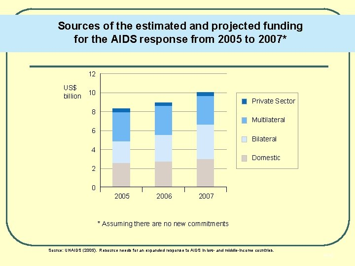 Sources of the estimated and projected funding for the AIDS response from 2005 to