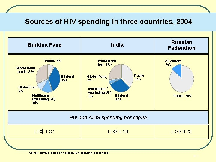 Sources of HIV spending in three countries, 2004 Burkina Faso World Bank loan 27%