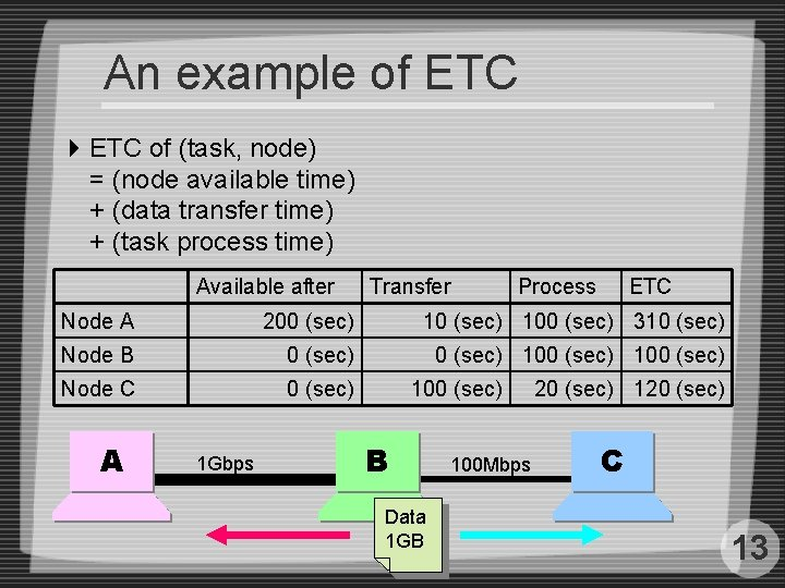 An example of ETC 4 ETC of (task, node) = (node available time) +