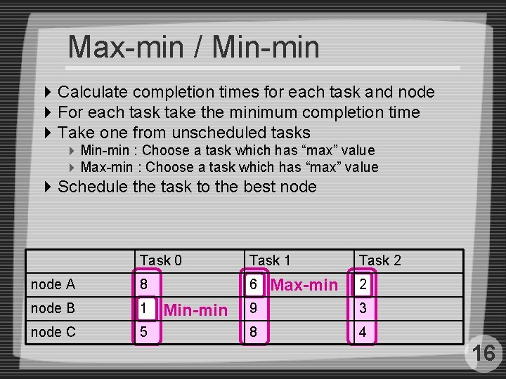 Max-min / Min-min 4 Calculate completion times for each task and node 4 For