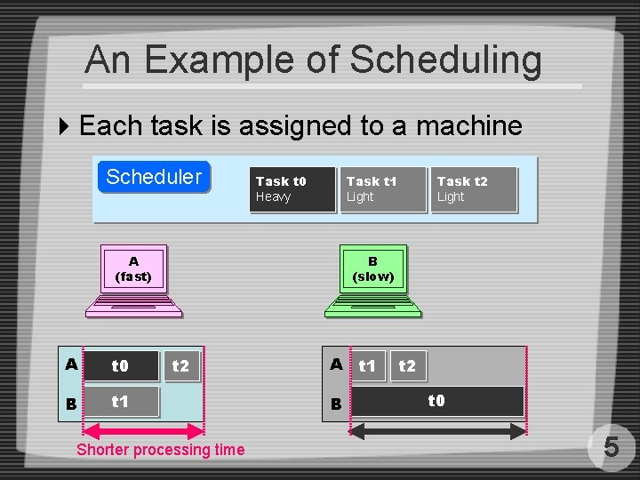An Example of Scheduling 4 Each task is assigned to a machine Scheduler Task