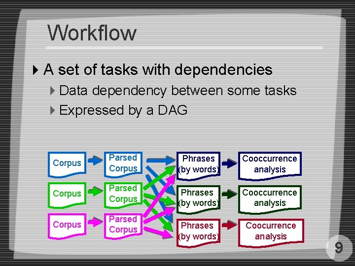 Workflow 4 A set of tasks with dependencies 4 Data dependency between some tasks