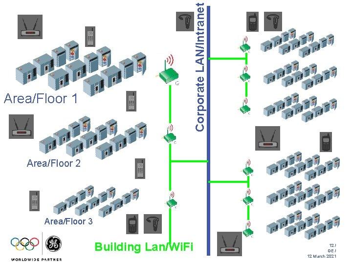 Corporate LAN/Intranet Area/Floor 1 Area/Floor 2 Area/Floor 3 Building Lan/Wi. Fi 12 / GE