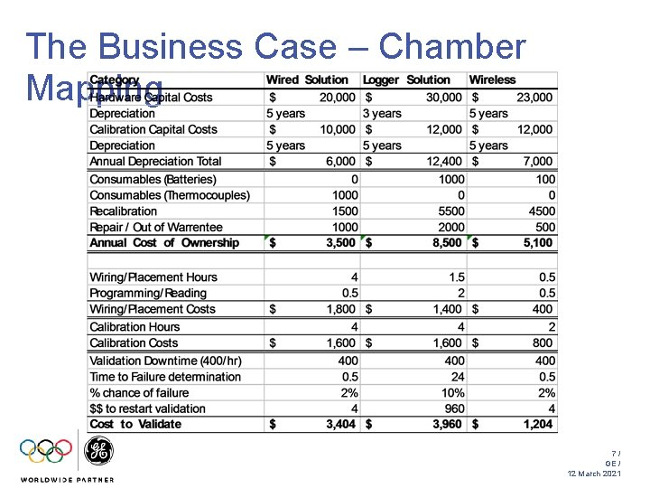 The Business Case – Chamber Mapping 7/ GE / 12 March 2021