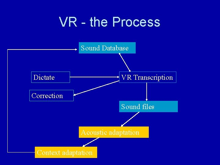 VR - the Process Sound Database Dictate VR Transcription Correction Sound files Acoustic adaptation