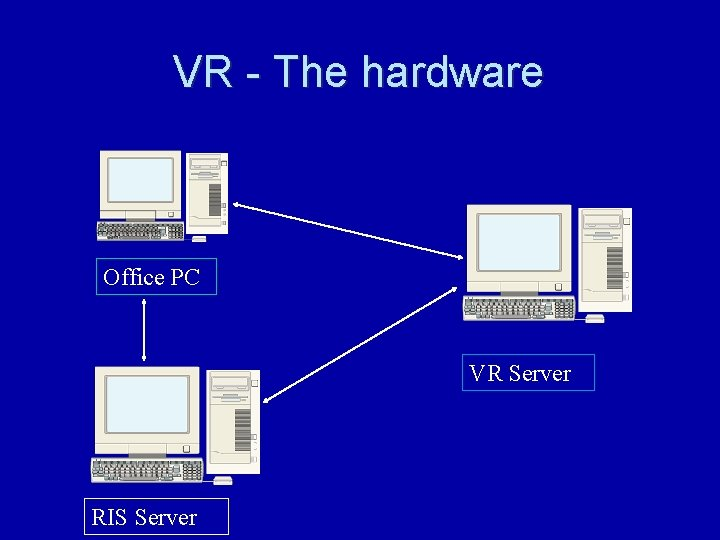VR - The hardware Office PC VR Server RIS Server