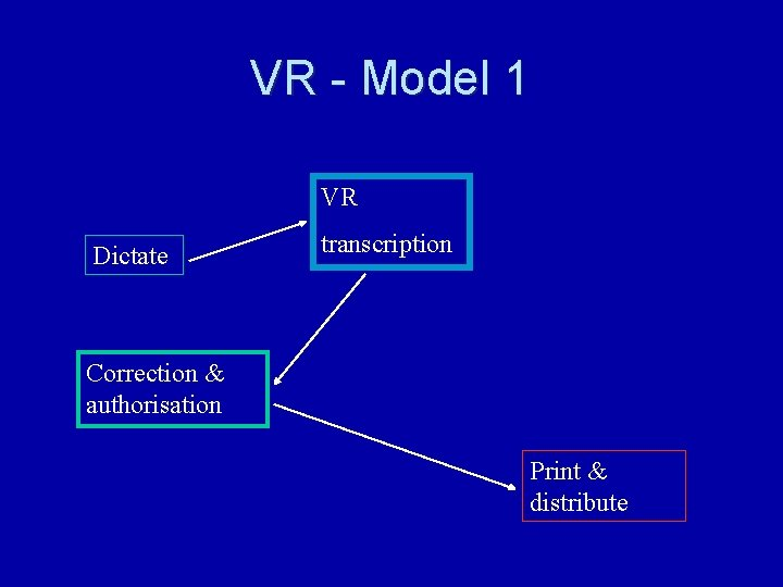 VR - Model 1 VR Dictate transcription Correction & authorisation Print & distribute
