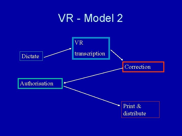 VR - Model 2 VR Dictate transcription Correction Authorisation Print & distribute