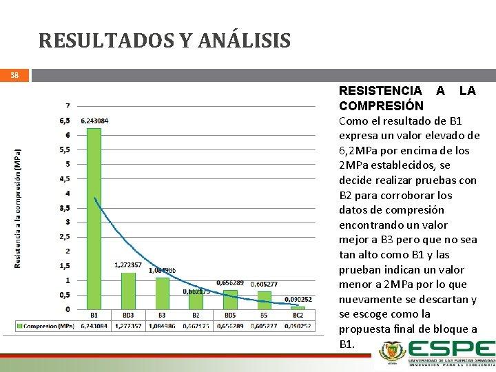 RESULTADOS Y ANÁLISIS 38 RESISTENCIA A LA COMPRESIÓN Como el resultado de B 1