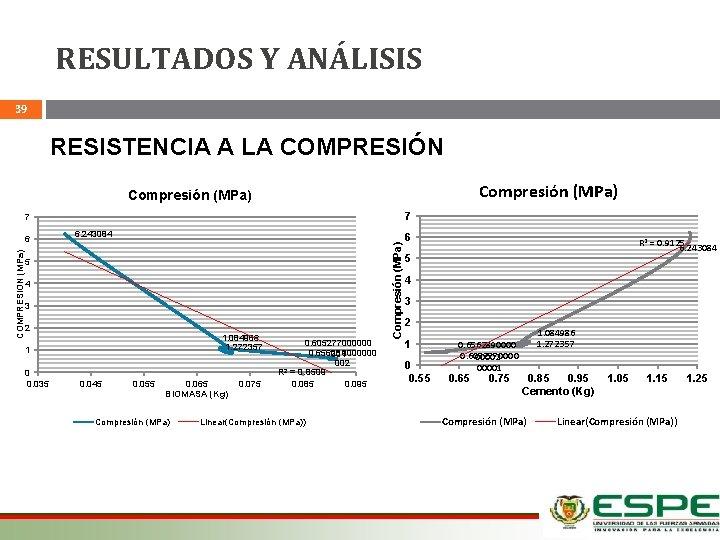 RESULTADOS Y ANÁLISIS 39 RESISTENCIA A LA COMPRESIÓN Compresión (MPa) 7 7 6. 243084