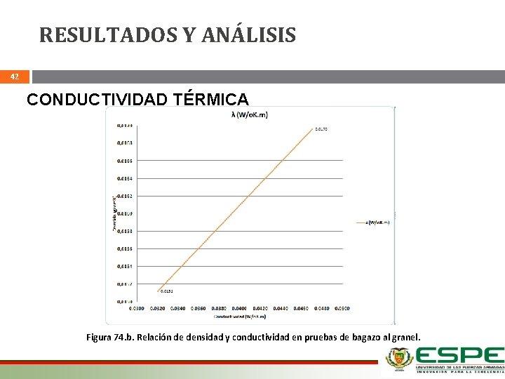 RESULTADOS Y ANÁLISIS 42 CONDUCTIVIDAD TÉRMICA Figura 74. b. Relación de densidad y conductividad
