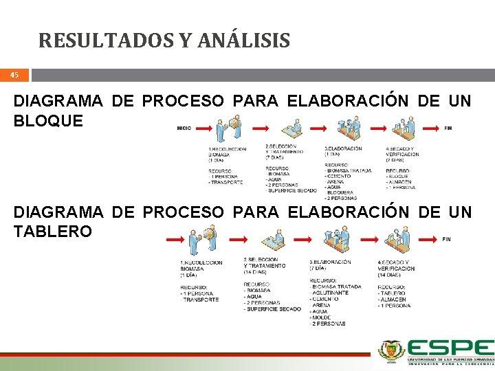 RESULTADOS Y ANÁLISIS 45 DIAGRAMA DE PROCESO PARA ELABORACIÓN DE UN BLOQUE DIAGRAMA DE