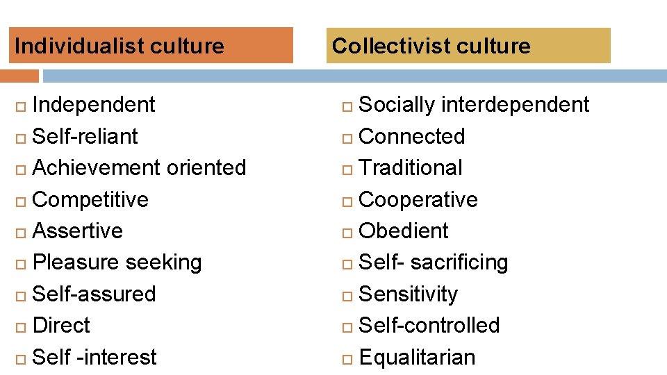 Individualist culture Independent Self-reliant Achievement oriented Competitive Assertive Pleasure seeking Self-assured Direct Self -interest