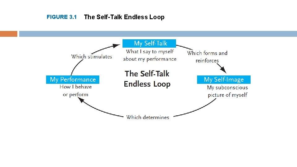 FIGURE 3. 1 The Self-Talk Endless Loop