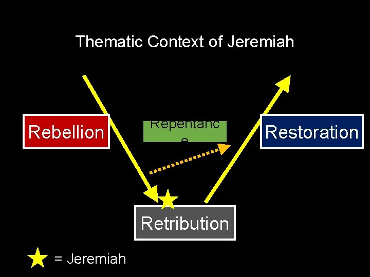 Thematic Context of Jeremiah Rebellion Repentanc e Retribution = Jeremiah Restoration