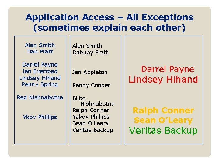 Application Access – All Exceptions (sometimes explain each other) Alan Smith Dab Pratt Darrel