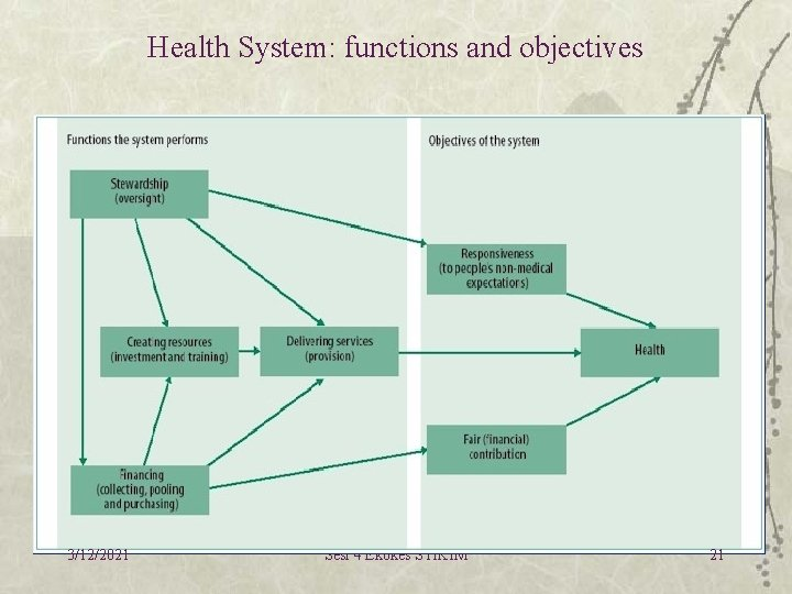 Health System: functions and objectives 3/12/2021 Sesi 4 Ekokes STIKIM 21
