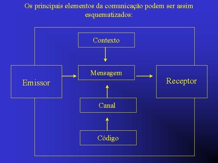 Os principais elementos da comunicação podem ser assim esquematizados: Contexto Mensagem Emissor Canal Código