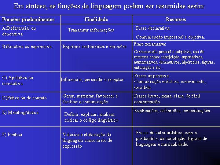 Em síntese, as funções da linguagem podem ser resumidas assim: Funções predominantes A)Referencial ou