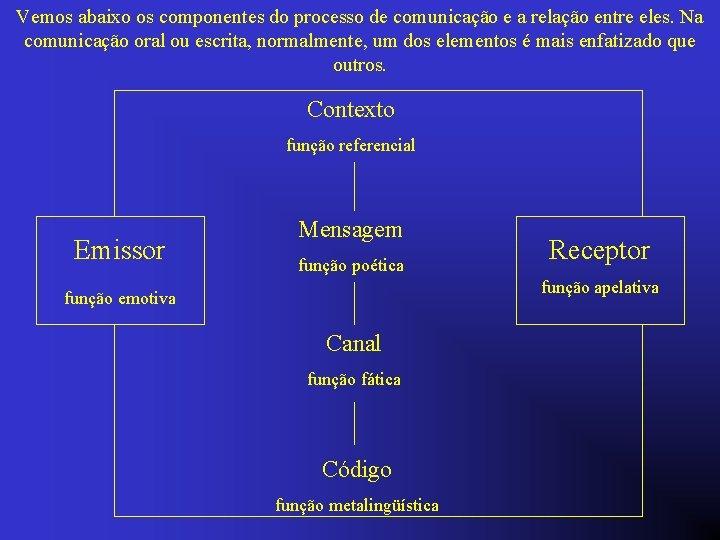 Vemos abaixo os componentes do processo de comunicação e a relação entre eles. Na