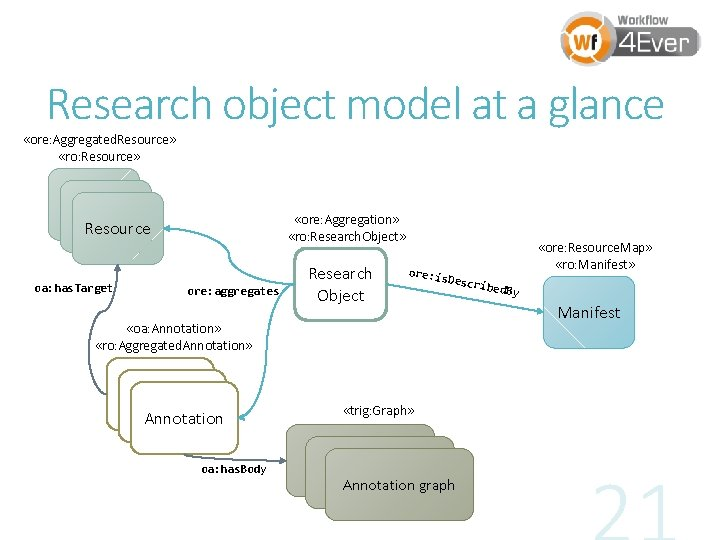 Research object model at a glance «ore: Aggregated. Resource» «ro: Resource» Resource oa: has.