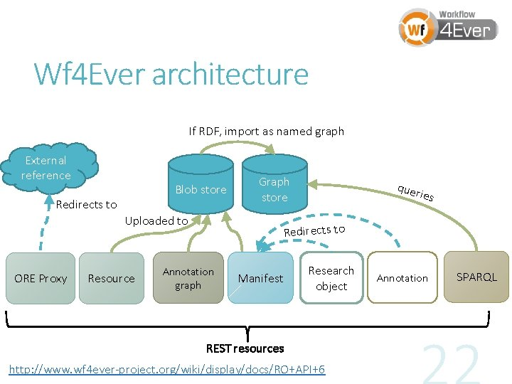 Wf 4 Ever architecture If RDF, import as named graph External reference Blob store