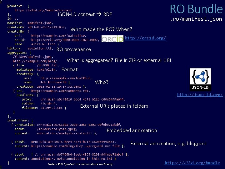 RO Bundle JSON-LD context RDF . ro/manifest. json Who made the RO? When? http: