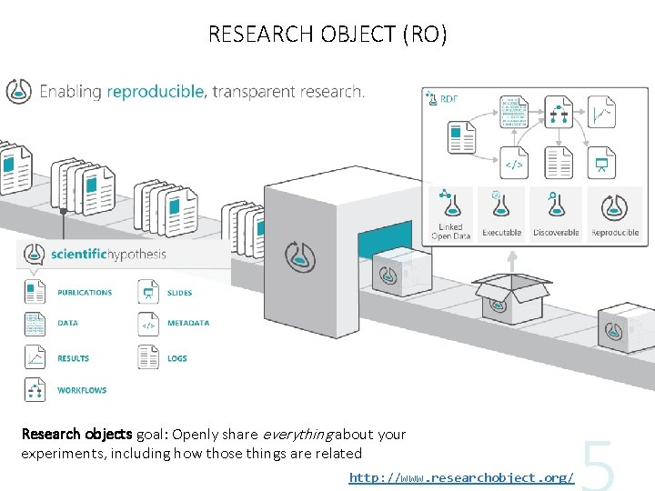RESEARCH OBJECT (RO) http: //www. researchobject. org/ Research objects goal: Openly share everything about