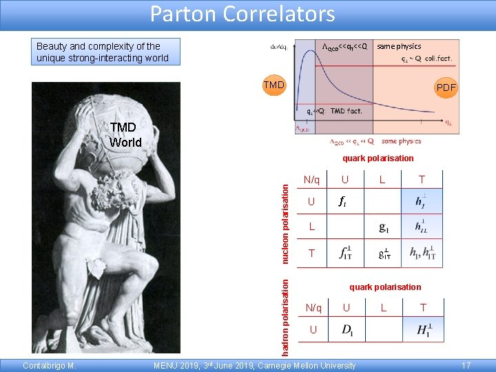 Parton Correlators LQCD<<q. T<<Q Beauty and complexity of the unique strong-interacting world same physics