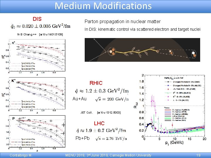 Medium Modifications DIS Parton propagation in nuclear matter In DIS: kinematic control via scattered