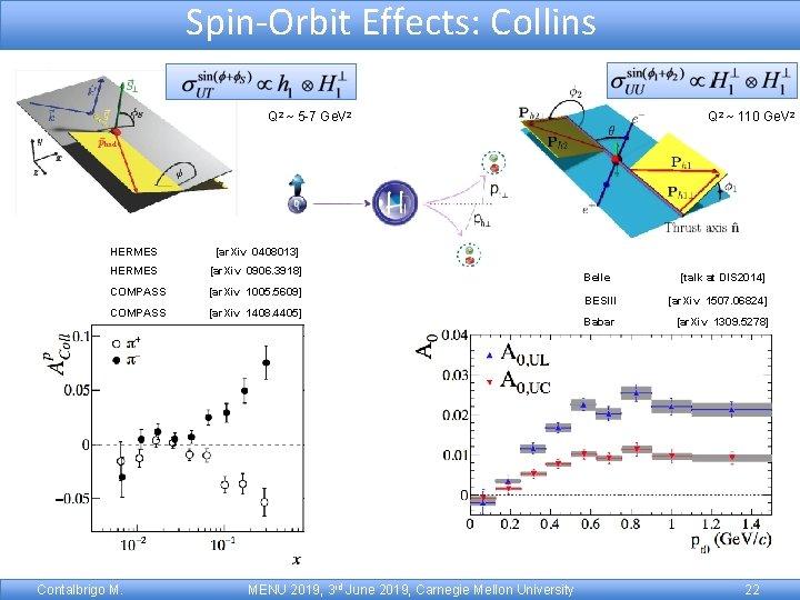 Spin-Orbit Effects: Collins Q 2 ~ 5 -7 Ge. V 2 HERMES [ar. Xiv