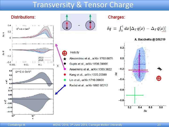 Transversity & Tensor Charge Distributions: Charges: A. Bacchetta @ DIS 219 Helicity x Contalbrigo
