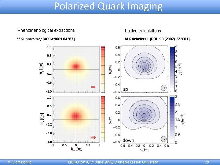 Polarized Quark Imaging Phenomenological extractions Lattice calculations V. Kubarovsky [ar. Xiv: 1601. 04367] M.