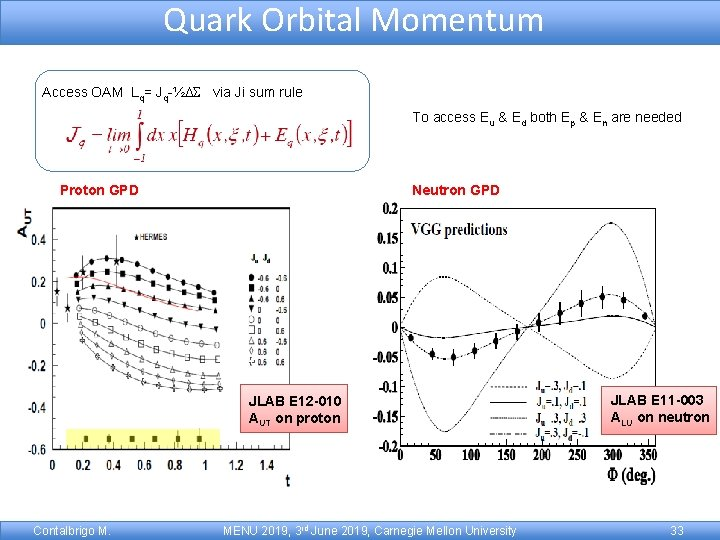 Quark Orbital Momentum Access OAM Lq= Jq-½DS via Ji sum rule To access Eu
