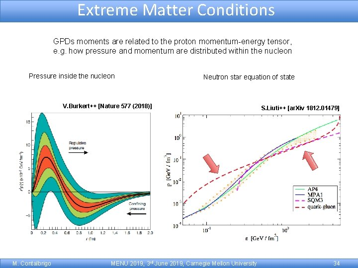Extreme Matter Conditions GPDs moments are related to the proton momentum-energy tensor, e. g.