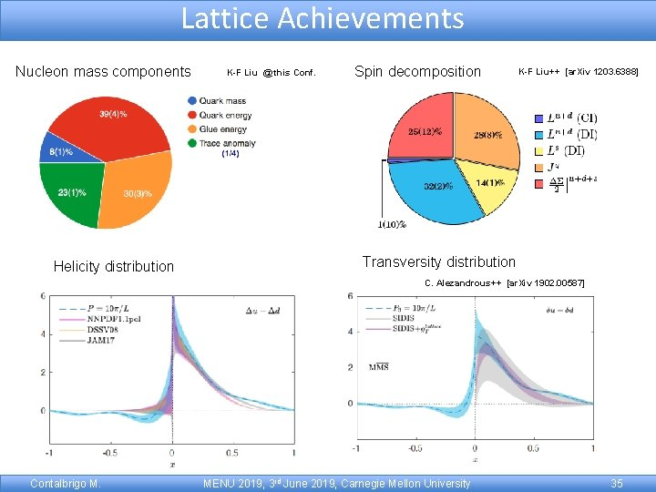 Lattice Achievements Nucleon mass components Helicity distribution K-F Liu @ this Conf. Spin decomposition