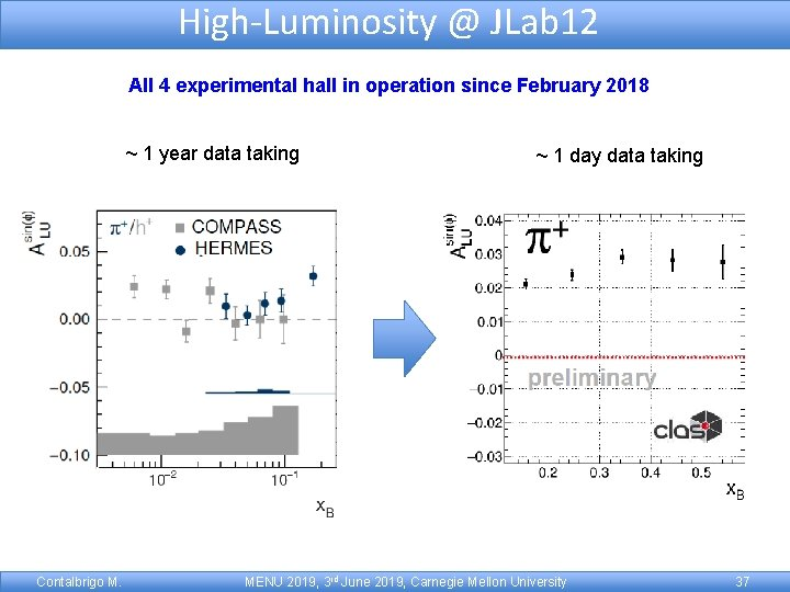 High-Luminosity @ JLab 12 All 4 experimental hall in operation since February 2018 ~