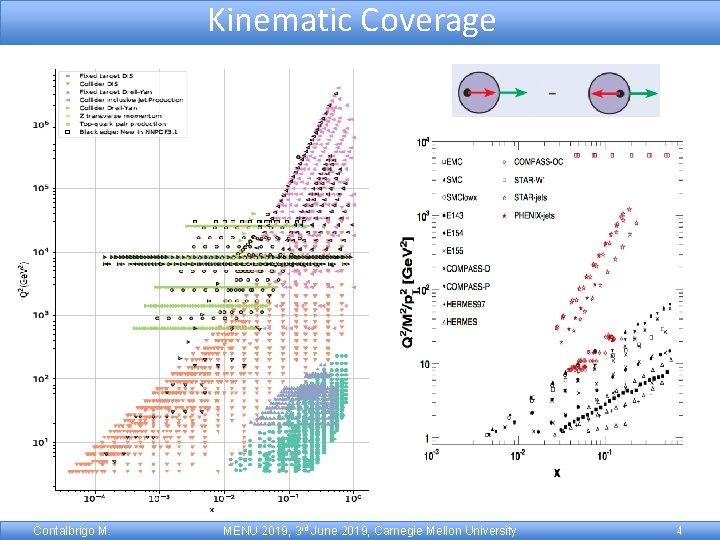 Kinematic Coverage Contalbrigo M. MENU 2019, 3 rd June 2019, Carnegie Mellon University 4