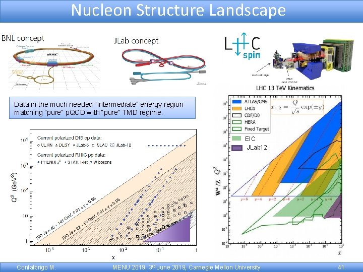 """Nucleon Structure Landscape Data in the much needed """"intermediate"""" energy region matching """"pure"""" p."""